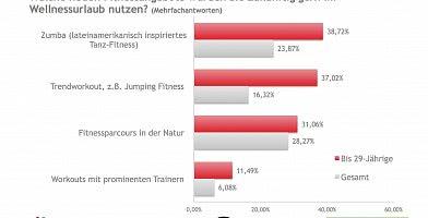 Fitnessangebote im Wellnessurlaub