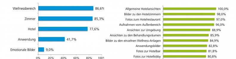 Hotelbilder - Fakten vor Gefühlen
