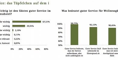 Trend Guter Service 2015
